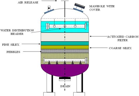 Carbon Active King Filter activated carbon filters sewage treatment osmosis waste water treatment