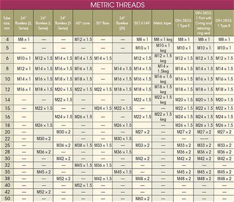 Unf Mba Program by Unf Thread Charts Olala Propx Co