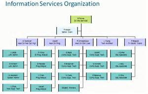 it department structure chart pictures to pin on pinterest
