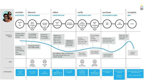 banking customer journey map template uxpressia