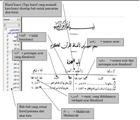 Indeks Al Quran Cara Mencari Ayat Al Quran Arkola suka cita dan kita melacak ayat dengan kitab mu jam al mufahras li alfazh al qur an