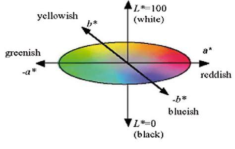 lab color space 3d cielab color space ref 10 scientific diagram