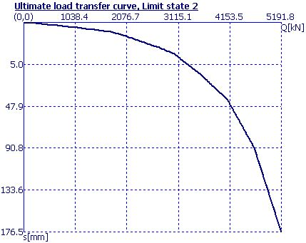 calculation of load settlement curve | calculation of pile