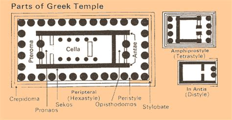 greek temple floor plan european architecture greek temple plans