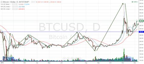 bitcoin ytd here are the ytd returns of bitcoin litecoin and