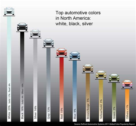 most common car color seen more white cars lately it s the apple effect