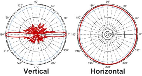 Diskon L Hyperlink Hg2415u Pro Antena Omni 15dbi 2 4ghz antena omni 12dbi 5ghertz hg5812u pro hyperlink lintas buana