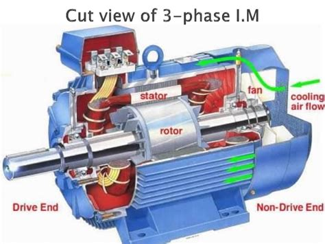 3 phase induction motor parts 3 ph induction motor ppt