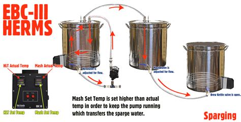 home brew system plans heat exchange re circulating mash systems herms high