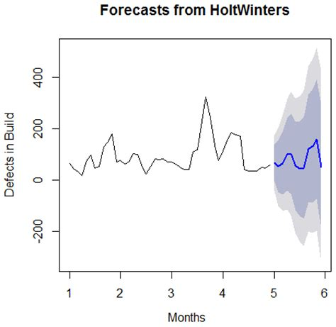 Time Series Financial Market Forecasting 1 holt winters for time series based forecasting hcl blogs