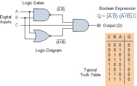 Logic Gate Circuit Diagram Maker