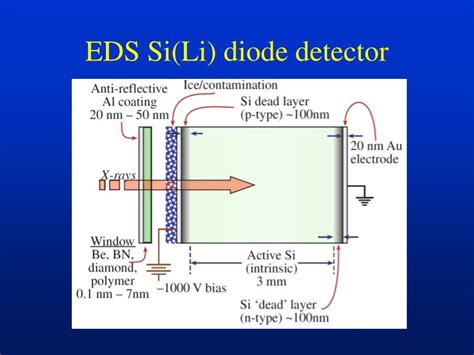 microwave tunnel diode ppt ppt microwave detector miniature zero 28 images ppt microwave detector miniature zero bias