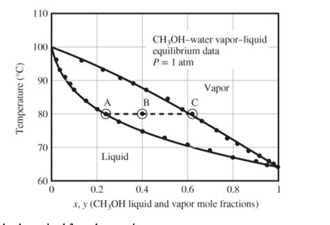 phase diagram methanol solved a methanol water feed is introduced to a va chegg