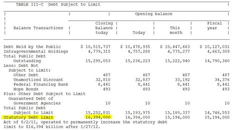 Debt Ceiling Raised by January 2012 Mike Norman Economics