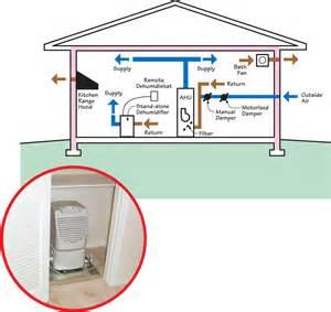 dehumidifier size for basement 100 dehumidifier size for basement pridiom 120 pt