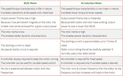 induction motor vs bldc difference between permanent magnet bldc and dc motor engineering tutorial