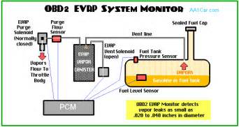 Fuel System Evap Leak The Obd Ii Evap Monitor Tests The Fuel System For Vapor Leaks