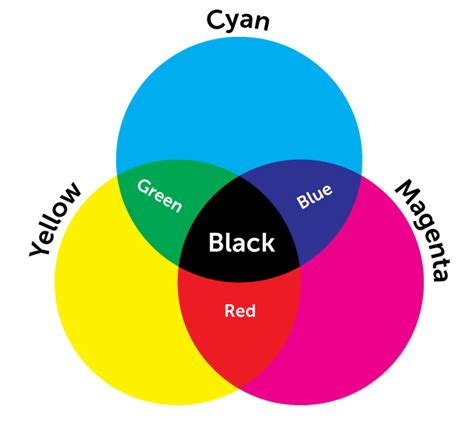 cmyk colors cmyk and rgb aren t text shorthand are they