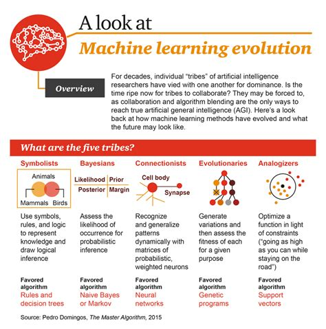 machine learning and cognition in enterprises business intelligence transformed books machine learning evolution infographic