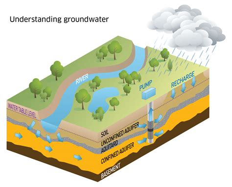 Groundwater Diagram For water quality diagram water free engine image for user