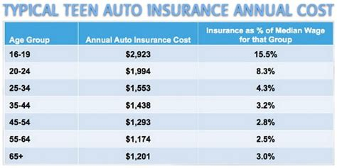 cheapest  cars  insure  teenagers