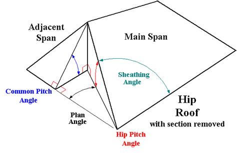 Hip And Valley Roof Calculator Hip Roof Angle Calculations Math Encounters
