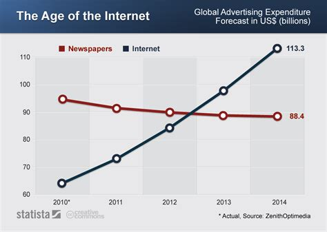 the age of the chart the age of the internet statista