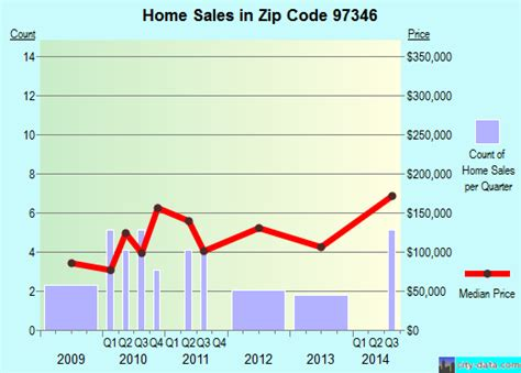 gates or zip code 97346 real estate home value