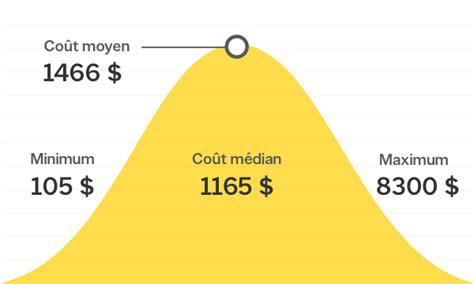 Combien Coute L Eau Du Robinet by Combien Coute Un Compteur D Eau Individuel Les Compteurs