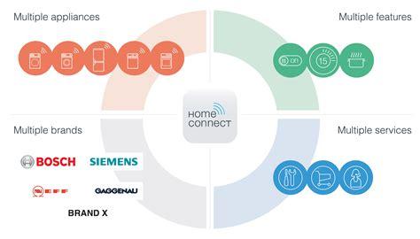 Housing Connect by Bosch Und Siemens K 252 Ndigen Heimautomatisierungsplattform