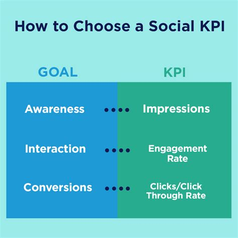 Brand Connectionshow To Pick A Social Media Kpi Based On Your Goals Brand Connections Social Media Kpis Template