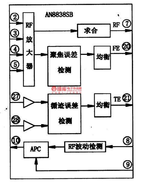 how does an integrated circuit signal information an8838sb the integrated rf signal processing integrated