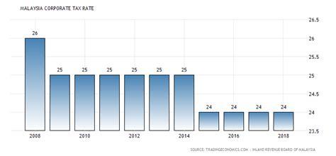 income tax rate in malaysia 2016 malaysia corporate tax rate 1997 2016 data chart