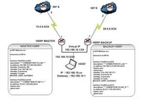 hsrp lab single group hsrp network proxy