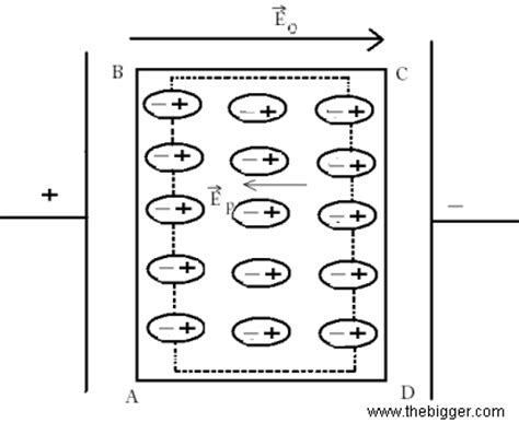 electric field capacitor with dielectric what is the need of polarisation of dielectric material in