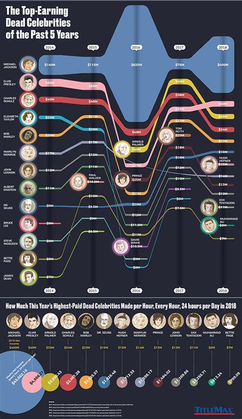 top dead celebrities top earning dead celebrities of the past 5 years best