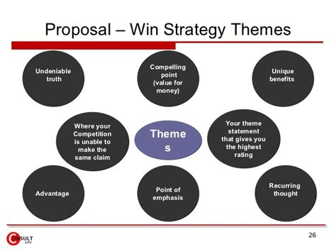win themes definition proposal management process