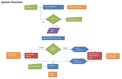 what is system flow chart edge