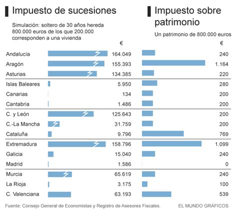 impuesto donaciones y sucesiones en catalunya 2016 impuesto donaciones y sucesiones en catalunya 2016