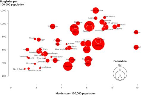 hans rosling excel how to make bubble charts flowingdata