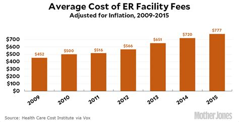 average emergency room cost chart of the day the cost of an er visit is skyrocketing jones