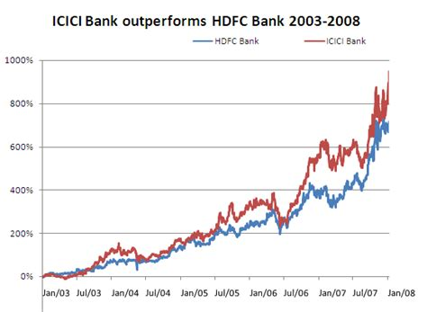 hdfc bank value icici price chart seodiving