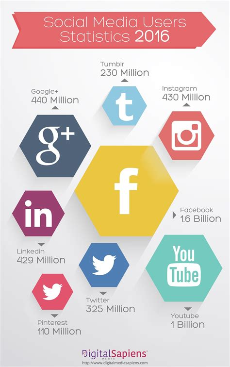 2016 social media marketing infographic social media usage stats in 2016 visual ly