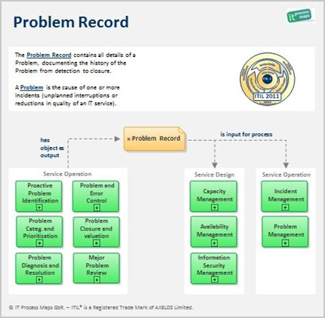 itil problem record definition and information flow