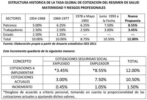 tabla porcentajes del seguro social 2016 cotizaciones al seguro social educaconta