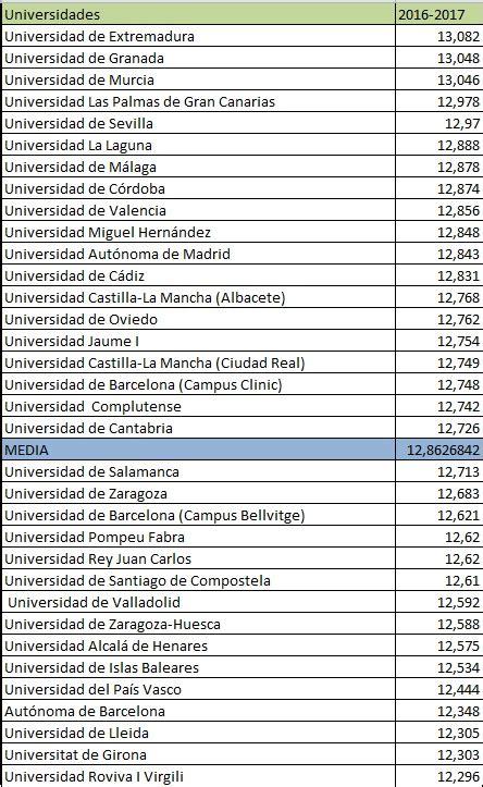 notas de corte universidad de alcala la nota de corte de medicina para el curso 2016 2017 sube