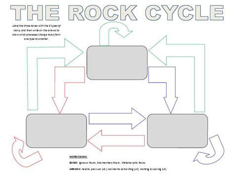 Rocks And Rock Cycle Worksheet by Rock Cycle Diagram Worksheet Worksheets
