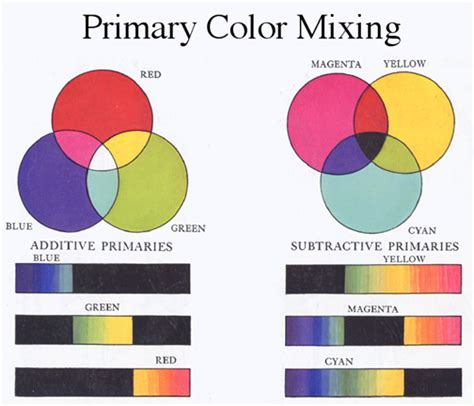 3 primary colors of light primary colors of light related keywords primary colors
