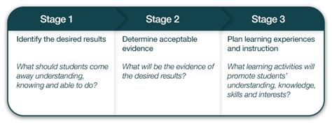 lesson plan template nsw det phase 2 planning a sequence of lessons