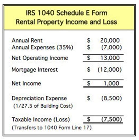 rental property profit and loss statement template understanding tax for rental property